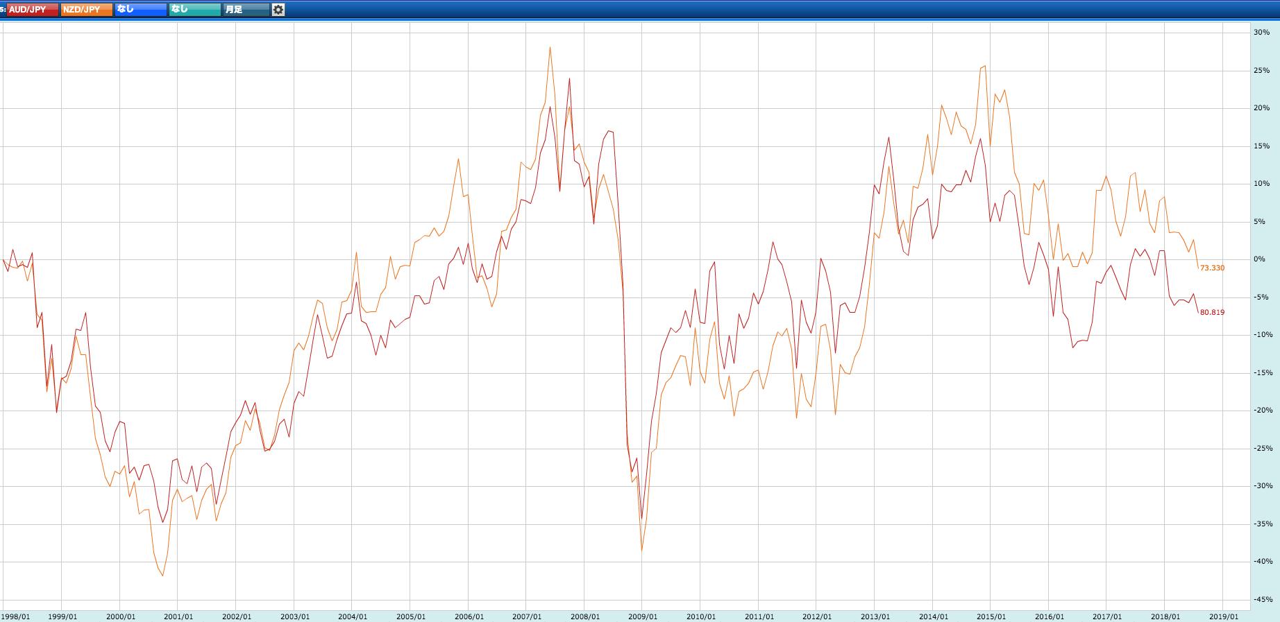 豪ドルとNZドルの比較チャート