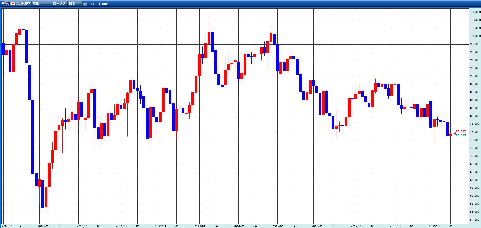 豪ドル円10年間の為替チャート