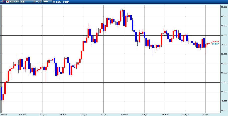 NZドル/円 過去10年の為替チャート