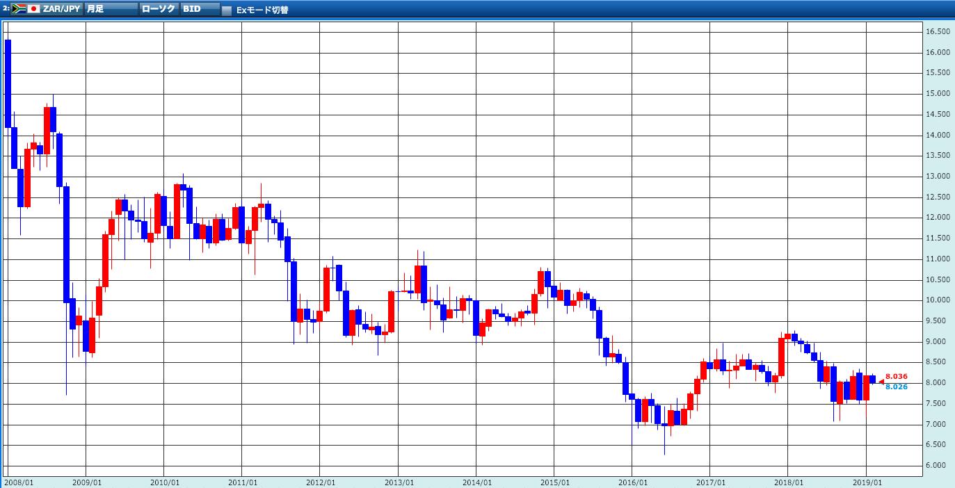 ランド円 過去10年のチャート