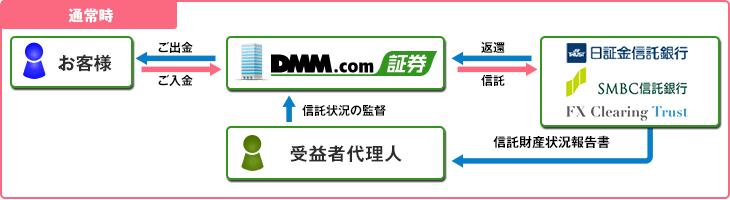 DMMFXの信託保全