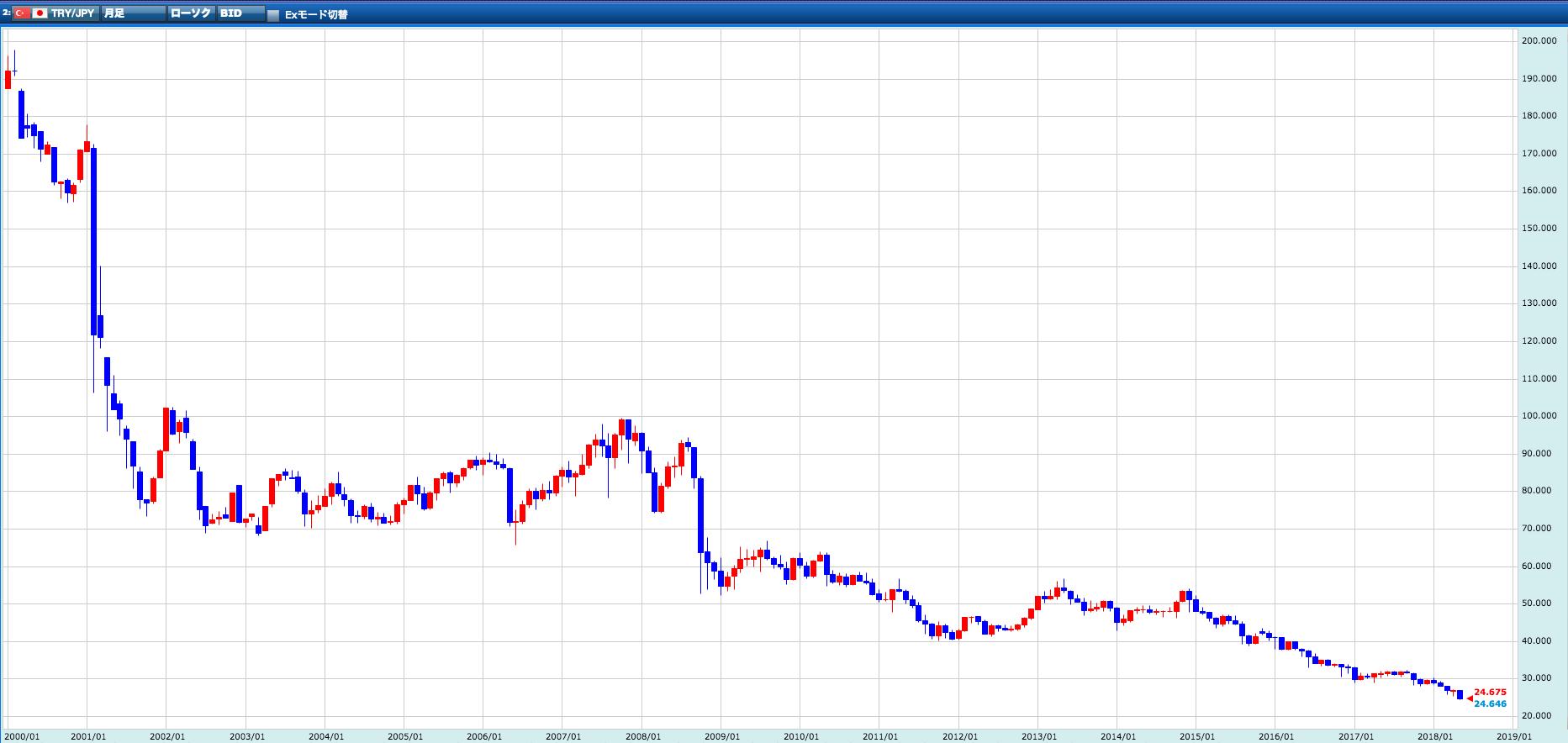 トルコリラ円の為替チャート(過去20年)