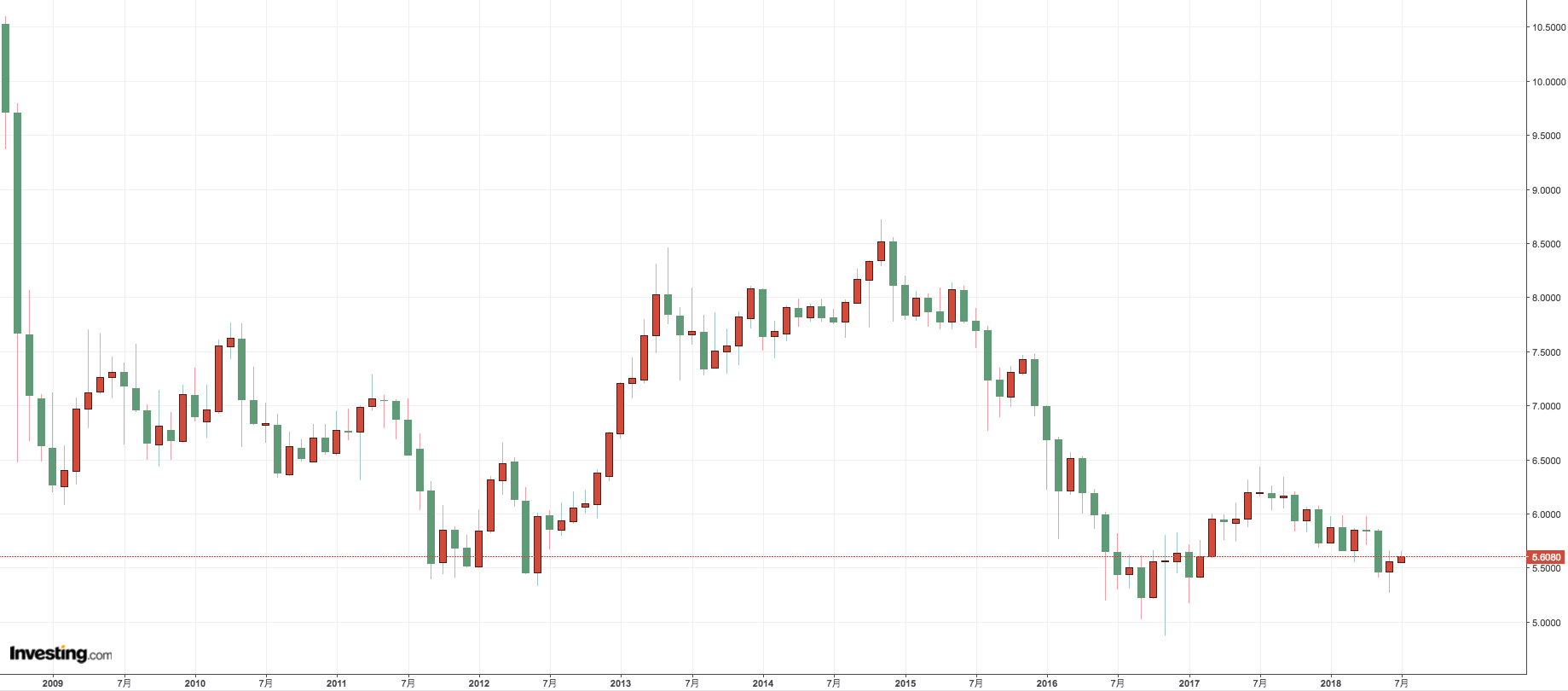 メキシコペソ円過去10年間の為替チャート