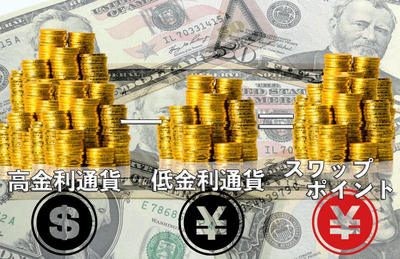 トルコリラ円のスワップポイント