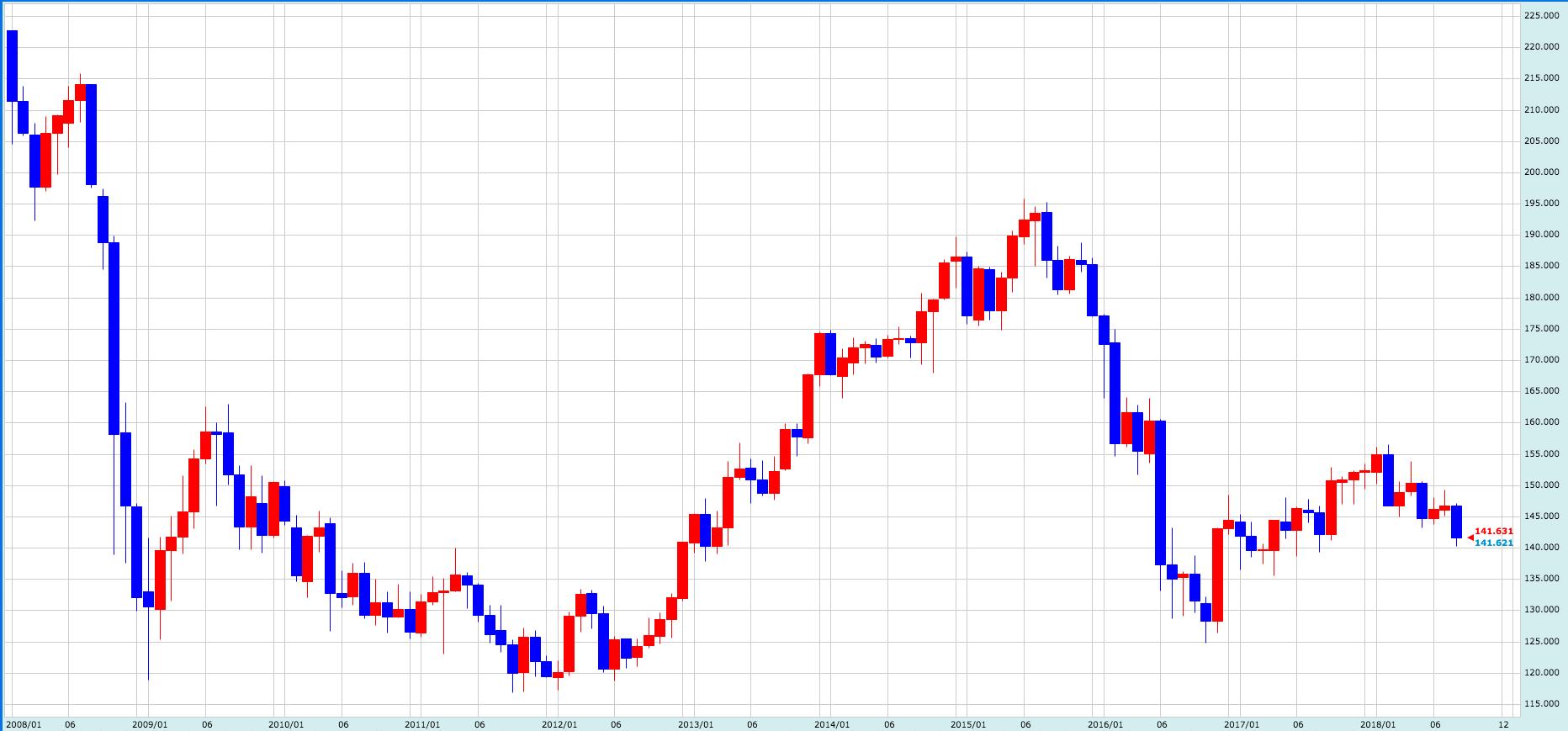 ポンド円過去10年間のチャート