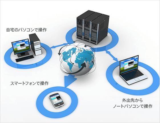 MetaTrader4の自動売買