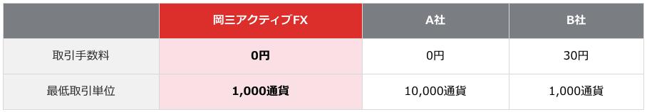 岡三アクティブFXは少額取引OK