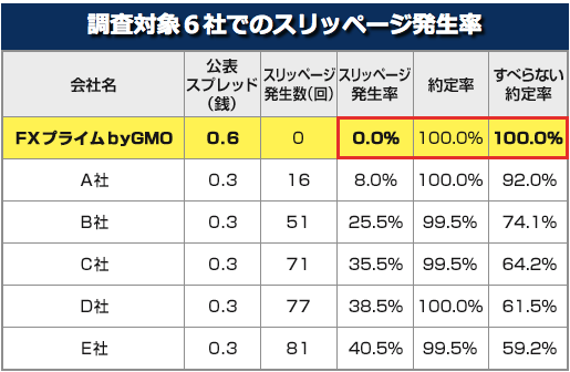 FXプライムbyGMOの約定率