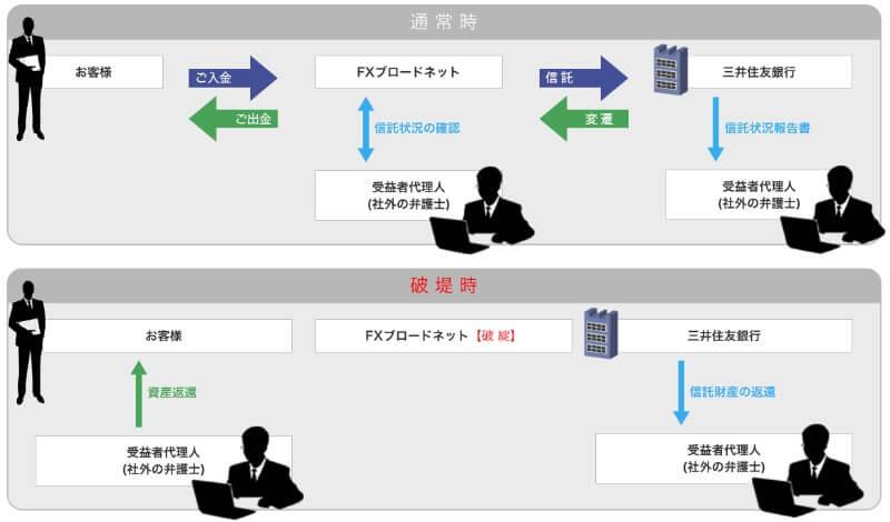 FXブロードネットの信託保全