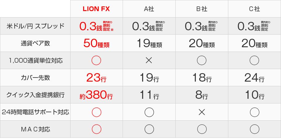 ヒロセ通商「LION FX」