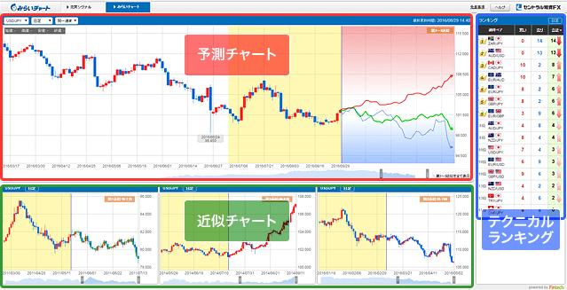 セントラル短資FXのみらいチャート