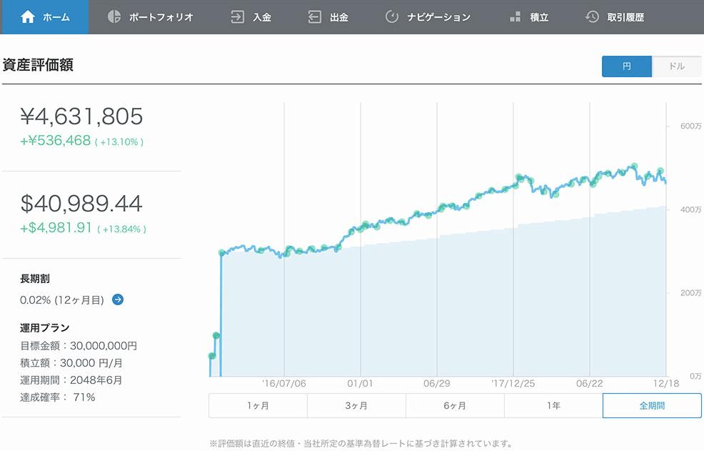 柴山CEOの運用実績