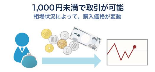 外貨NEXTバイナリーの資金