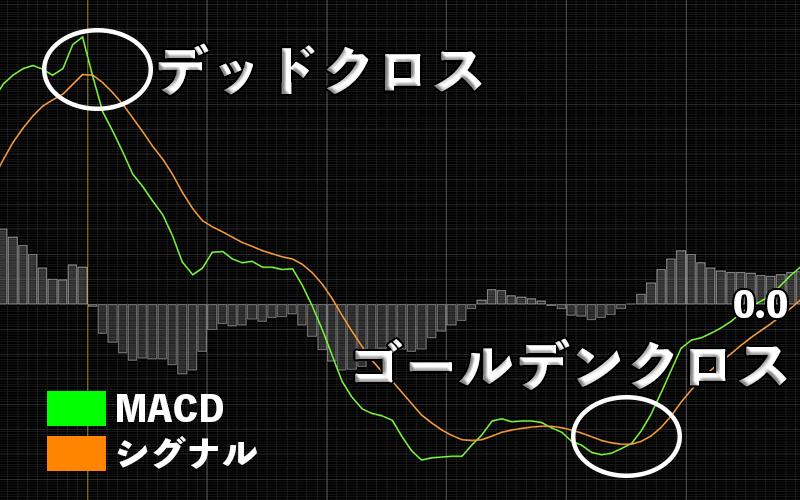 シグナルとMACD