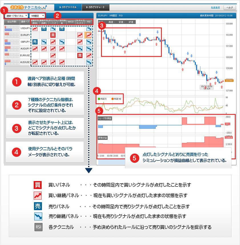 ひまわり証券のシグナル配信ツール