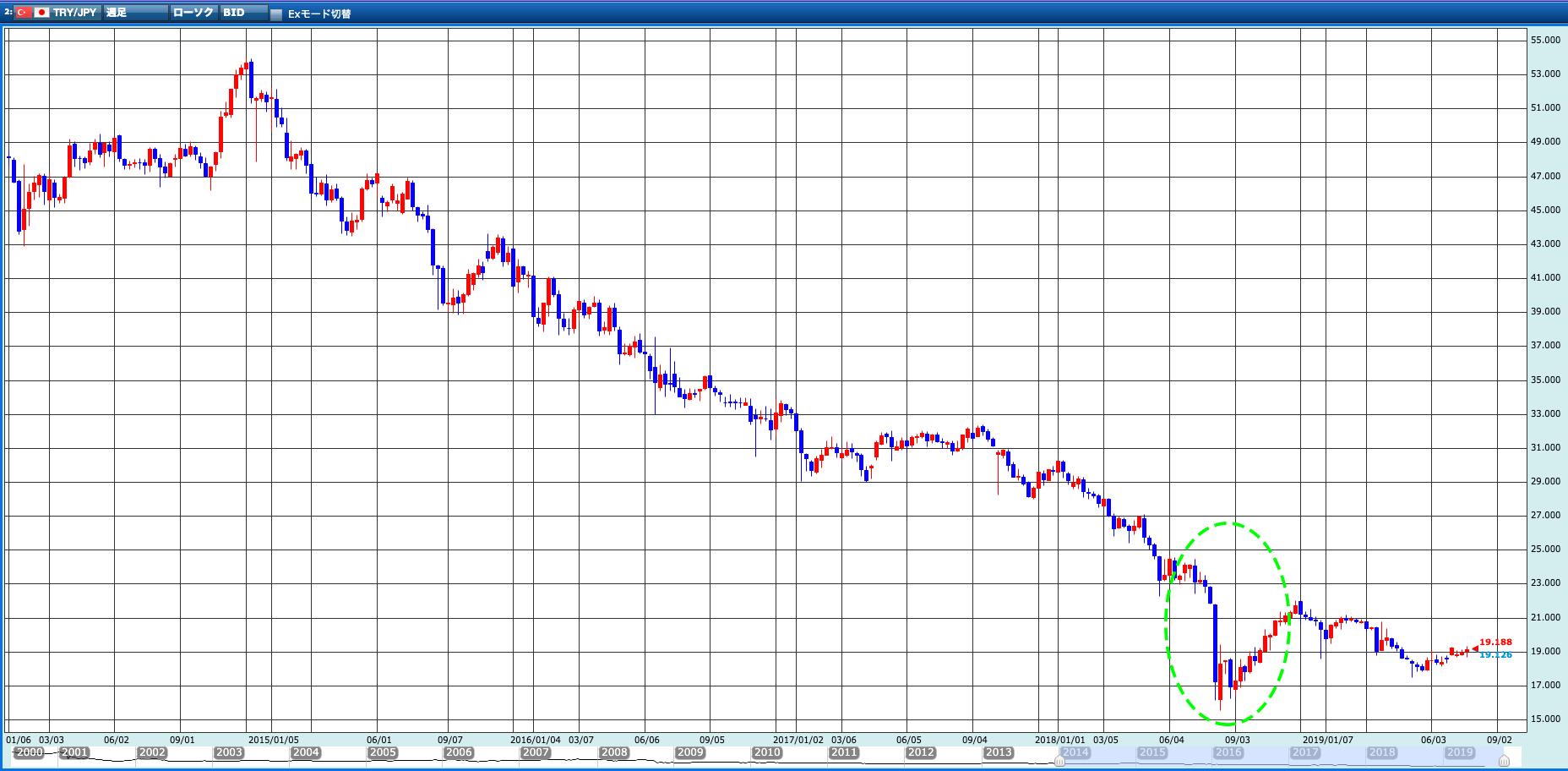 トルコリラ円過去5年間の為替チャート