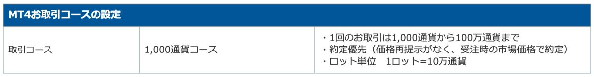 FXTFの1000通貨コース
