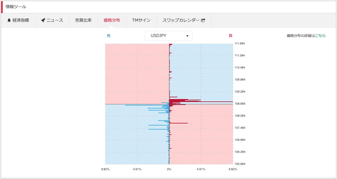 LIGHT FXの価格分布