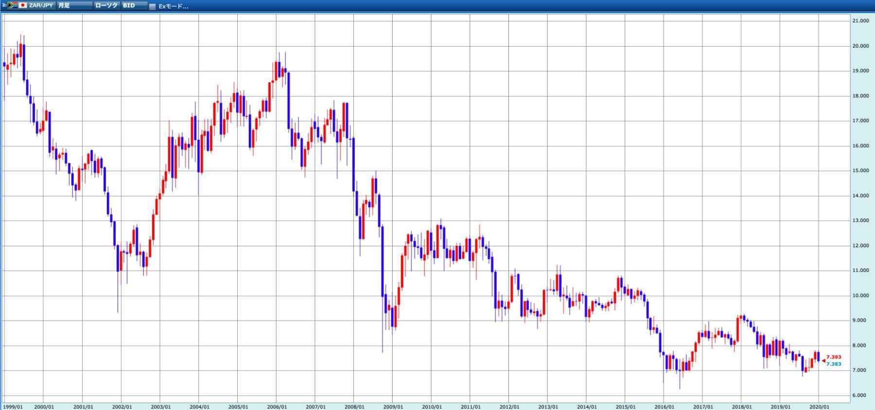 ランド円 過去20年のチャート