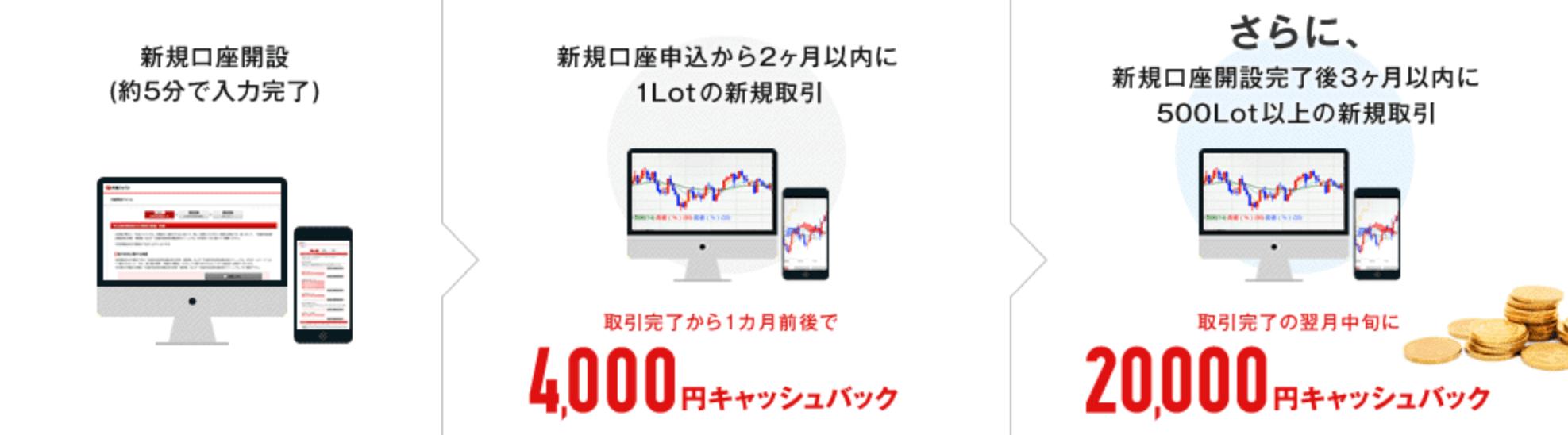 外為ジャパンのキャンペーン
