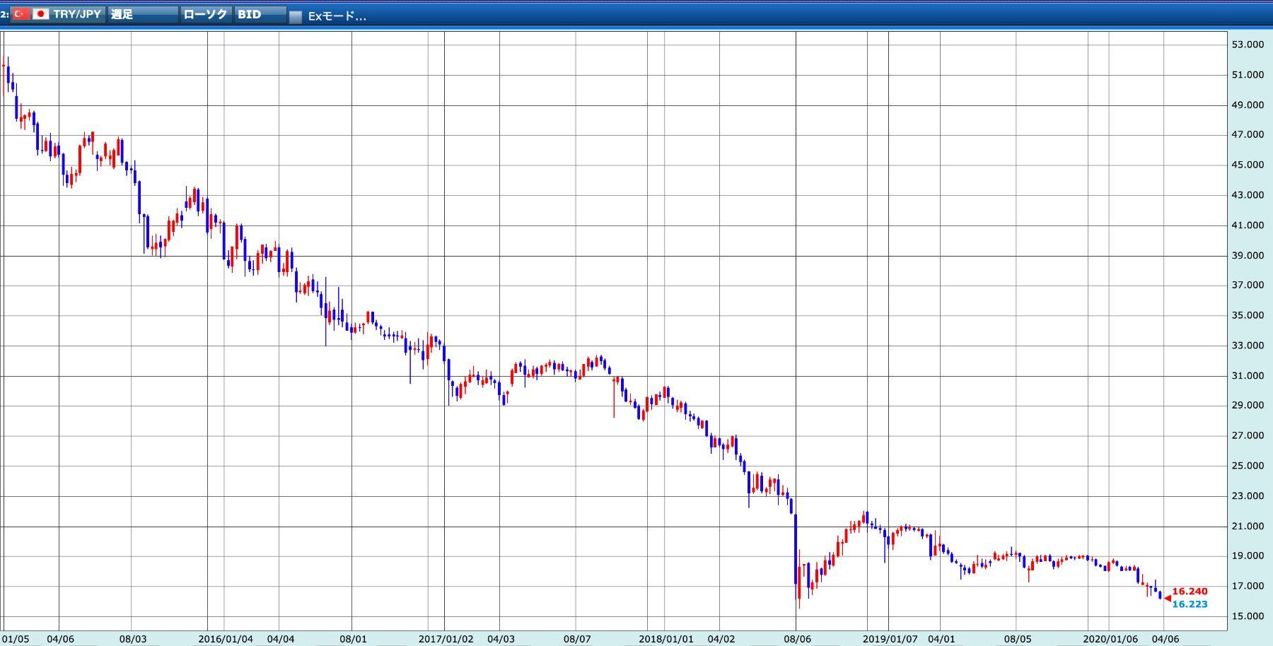 トルコリラ円過去5年間のチャート