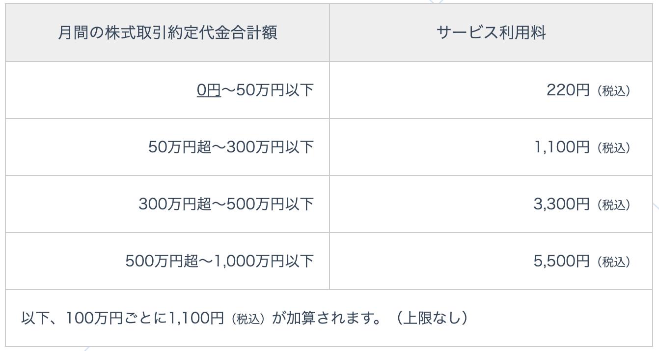ネオモバFXの利用料