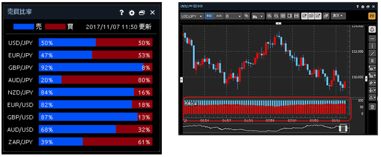 マネックス証券の売買比率