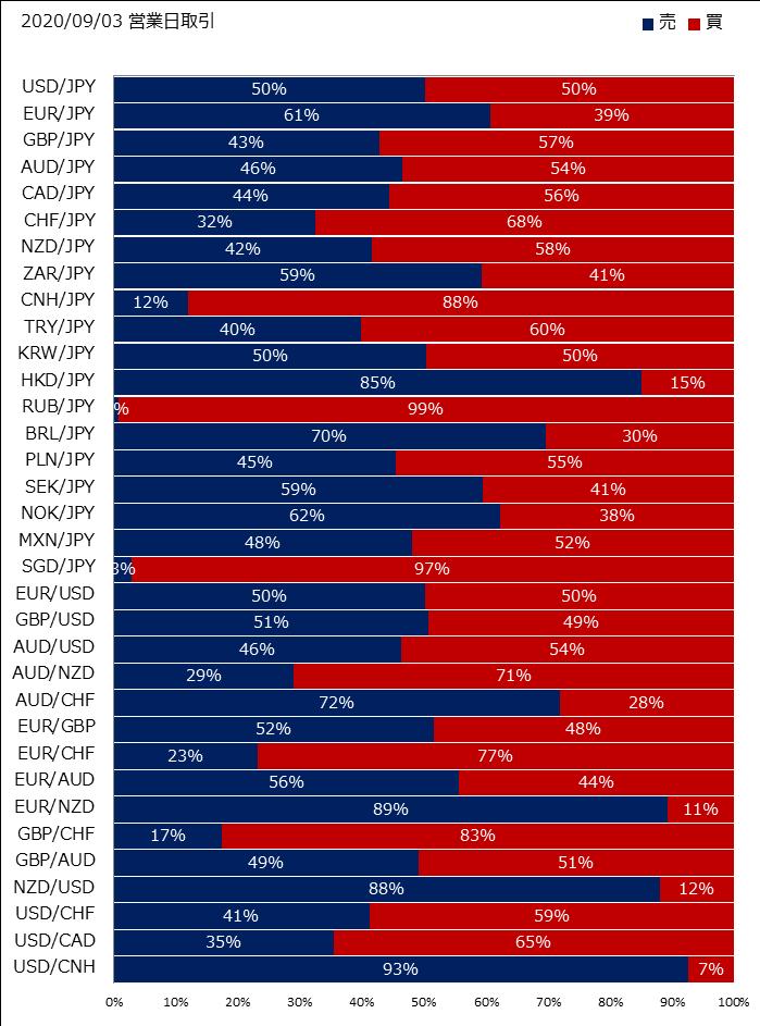 SBI FXの売買比率
