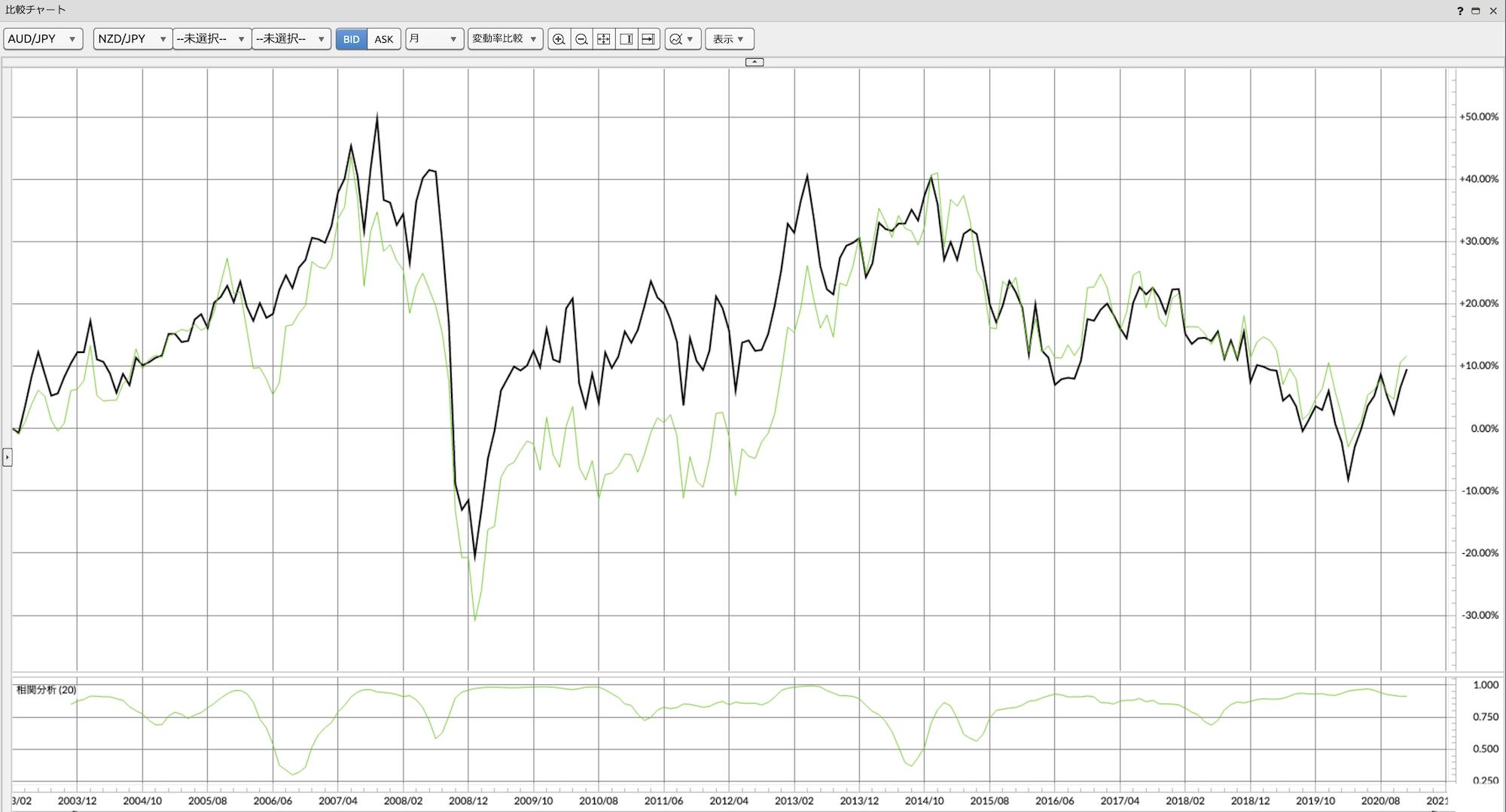 豪ドル円とNZドル円の比較チャート