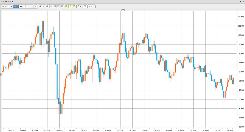 豪ドル円 過去15年間の為替チャート