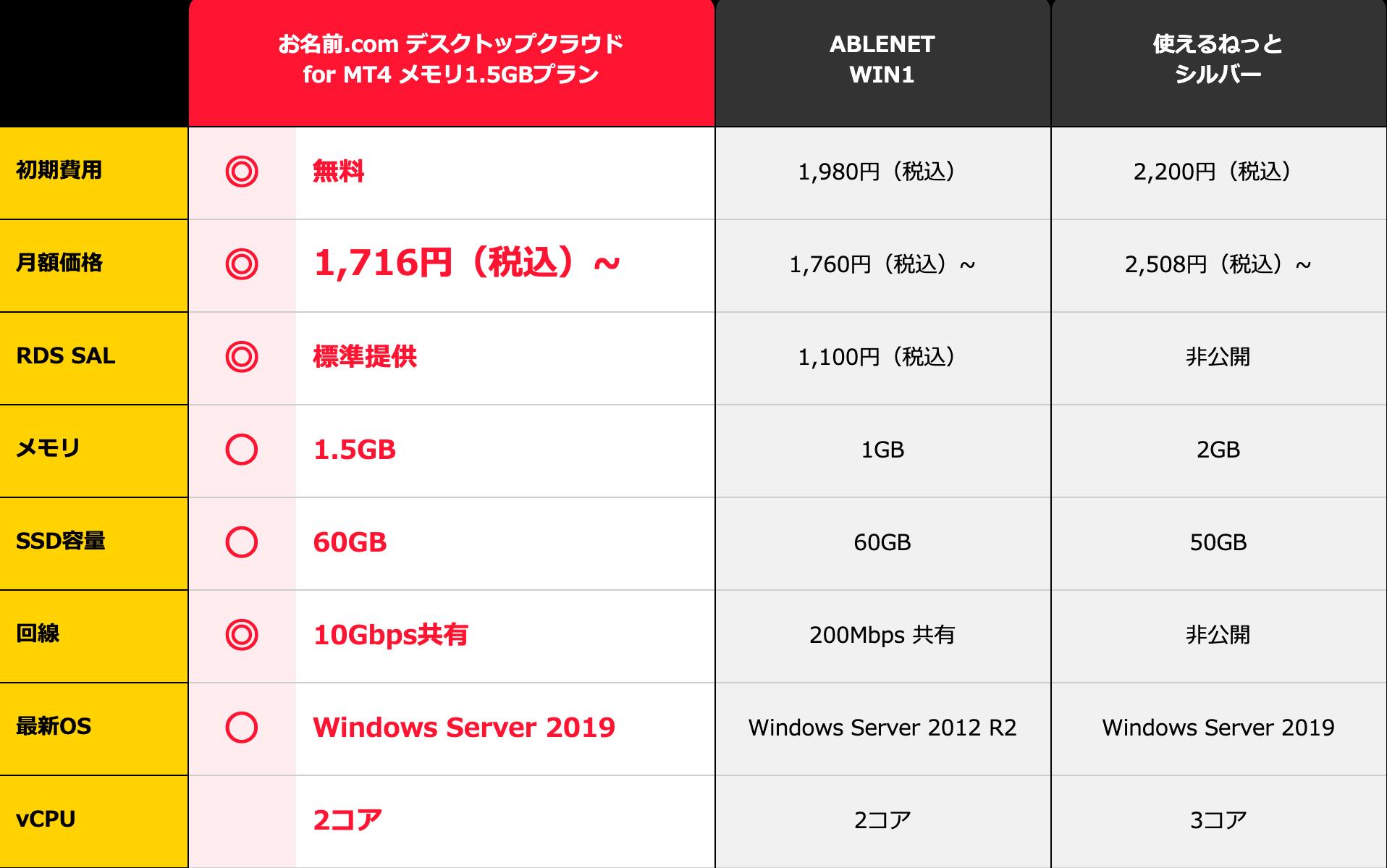お名前.comデスクトップクラウド 他社との比較