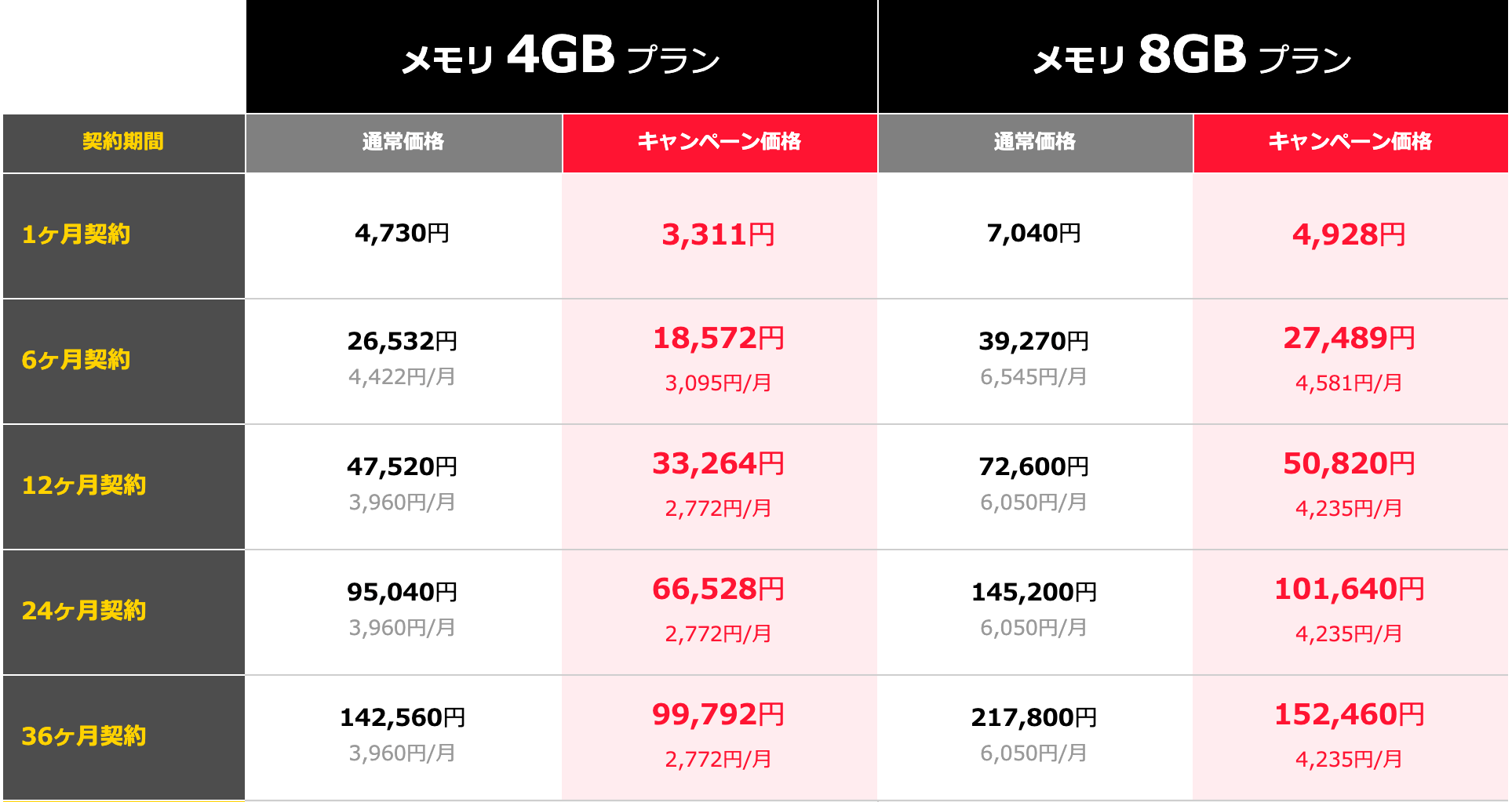 4GB・8GBプランの価格