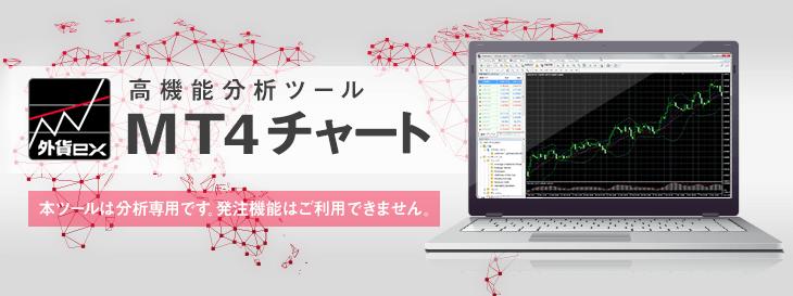 外貨ex byGMOのMT4チャート